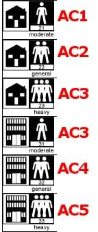 AC Rating Diagram