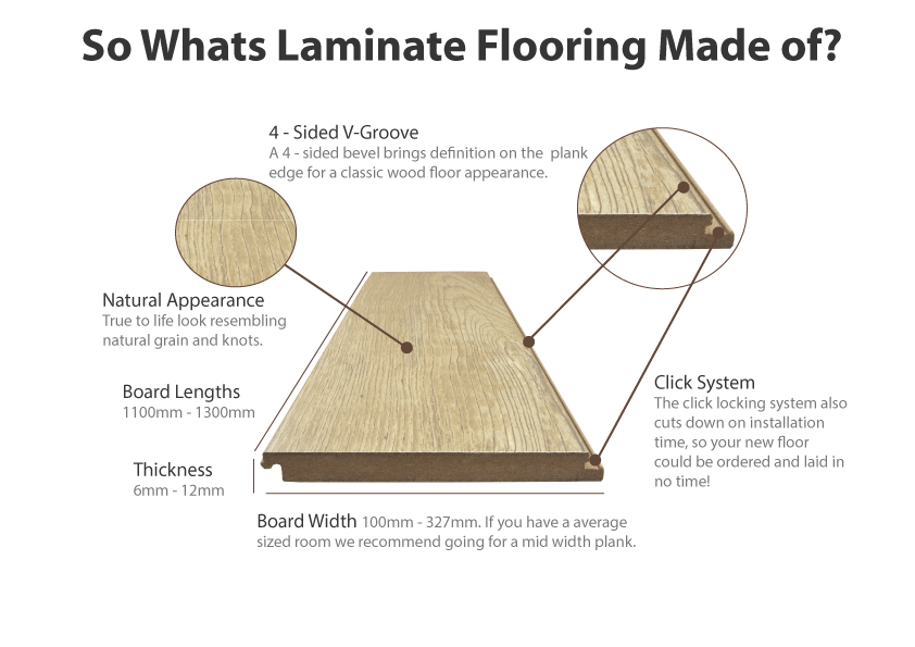 Laminate Construction